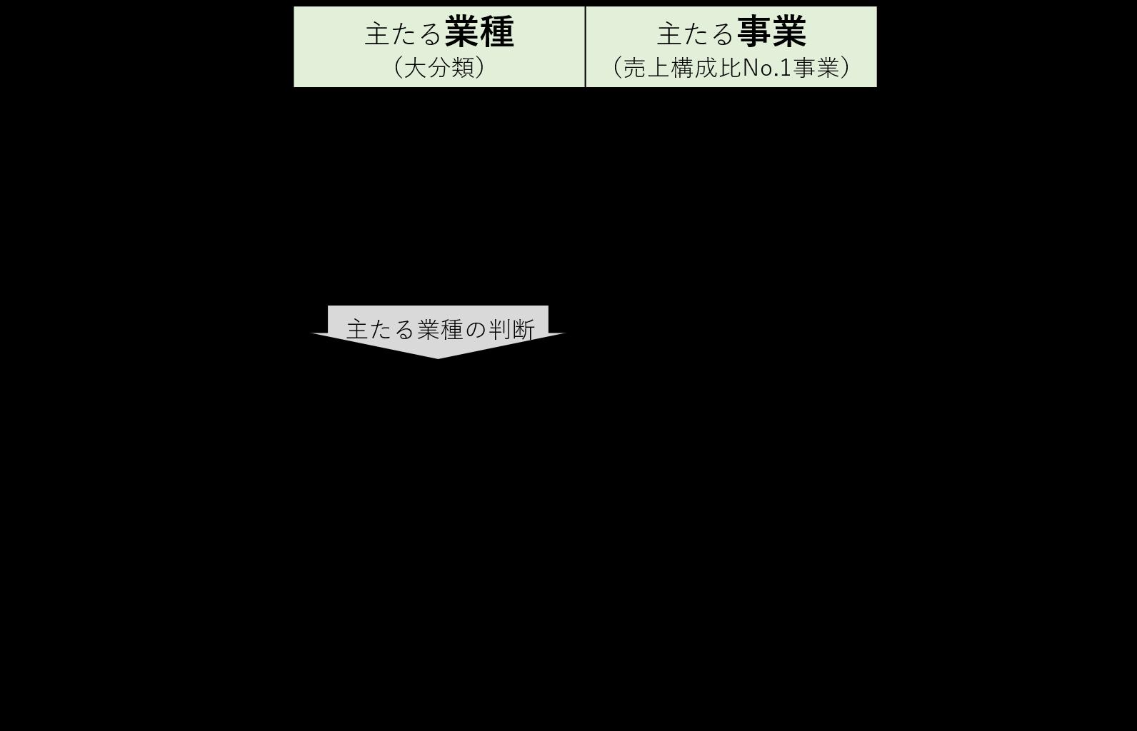 事業再構築の類型